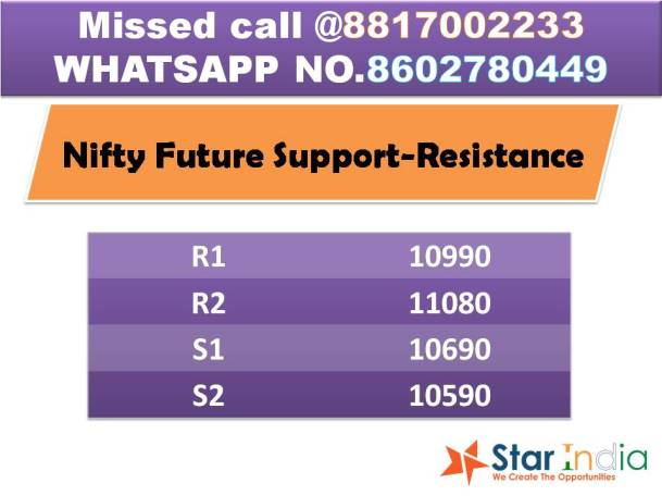 Nifty future support resistance 14 feb 2019